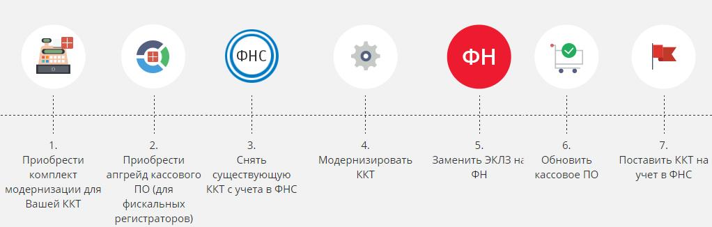 skhema-modernizacii-kkt
